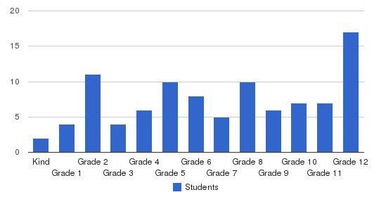 Sierra Elementary & High School Students by Grade