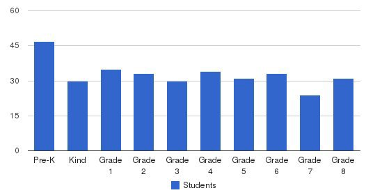 St. Paul Catholic School Students by Grade