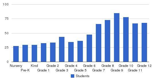 Riverdale Baptist School Students by Grade