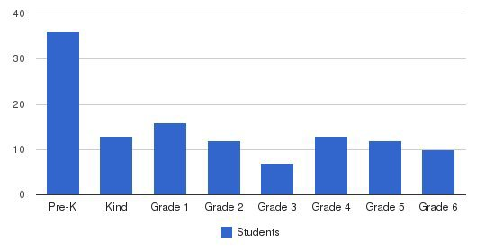 The Common School Students by Grade