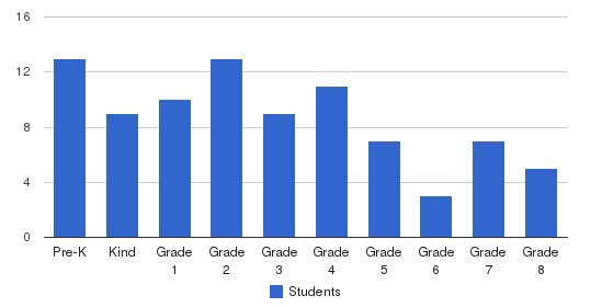 Brockton Christian School Students by Grade