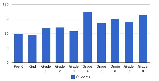 Our Lady Of Sorrows Elementary School Students by Grade
