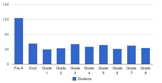 St. Aidan School Students by Grade