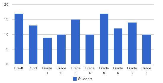 Yeshivah Ohel Moshe Students by Grade