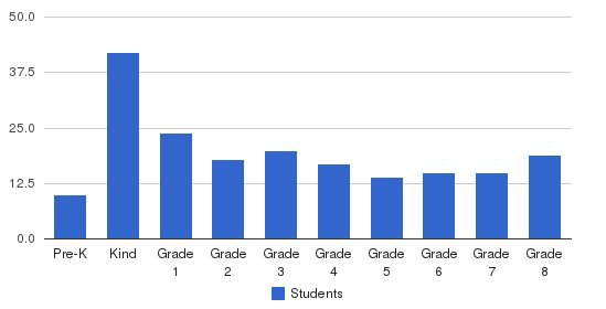 St. Catherine Elementary School Students by Grade