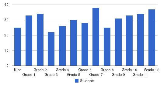 Kingwood Christian School Students by Grade