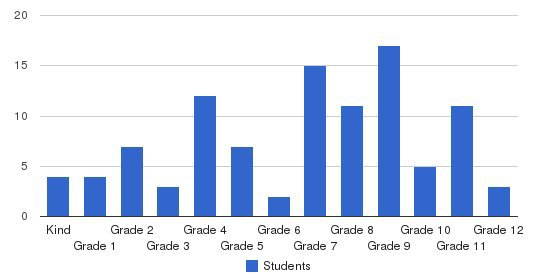 Christian Life Academy Students by Grade