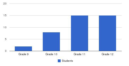 King George School Students by Grade