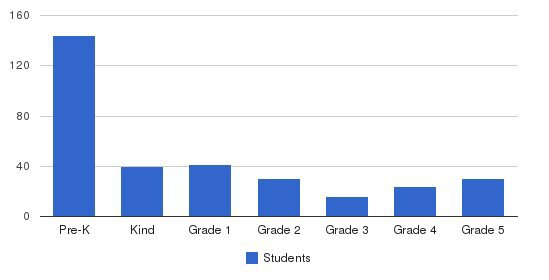 Pinecrest School - Moorpark Students by Grade