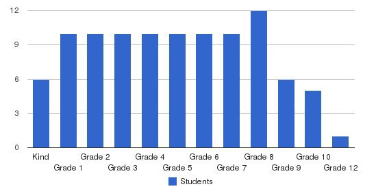 Chapel Hill Academy Students by Grade