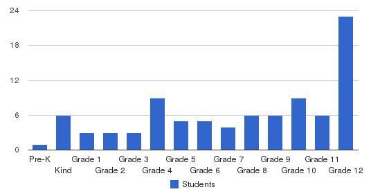Jardine Academy Students by Grade