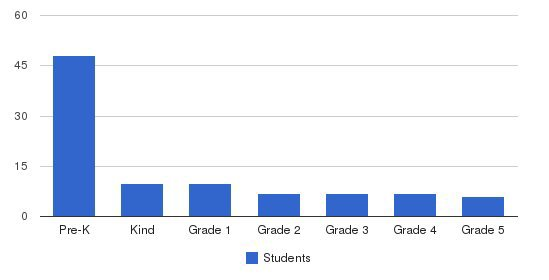Long Island Hebrew Academy Students by Grade
