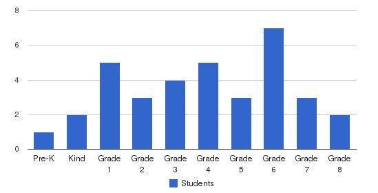 Mount Pleasant Academy Students by Grade