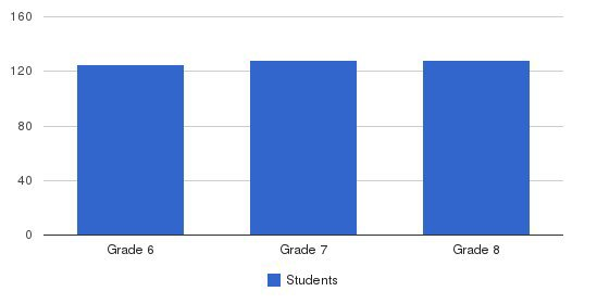 St. John The Baptist Middle School Students by Grade