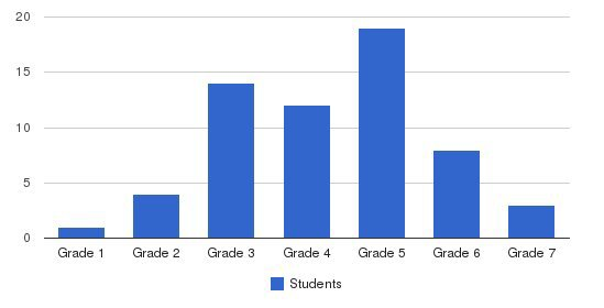 The Episcopal Center For Children Students by Grade