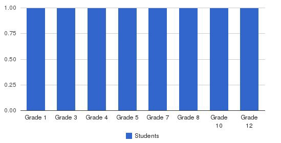 Oxford Preparatory Students by Grade