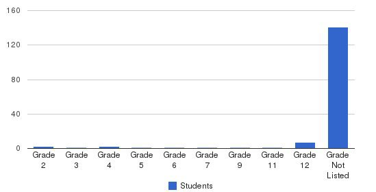 Valley Achievement Center Students by Grade