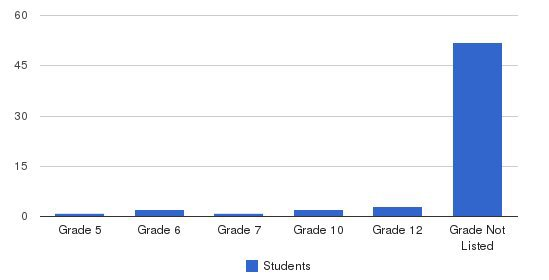 Kennedy Institute Students by Grade