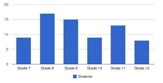 Holy Family Academy Students by Grade