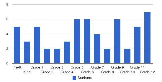 Woodlyn Christian School Students by Grade