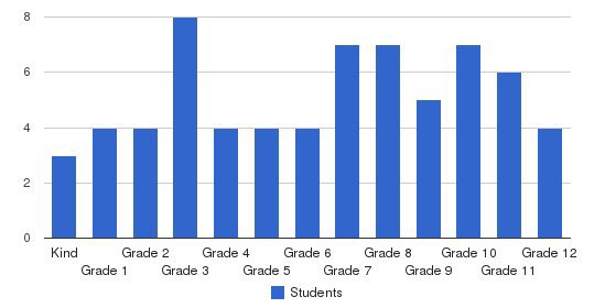 Campus Christian Academy Students by Grade
