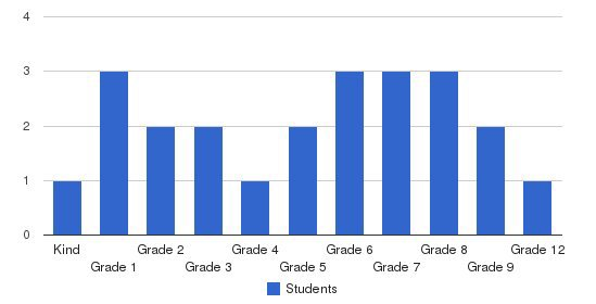 Central Valley Baptist School Students by Grade
