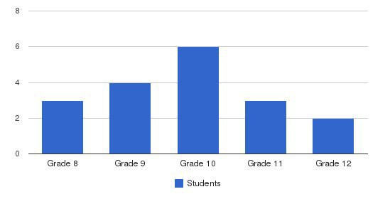 Charis Youth Center Students by Grade