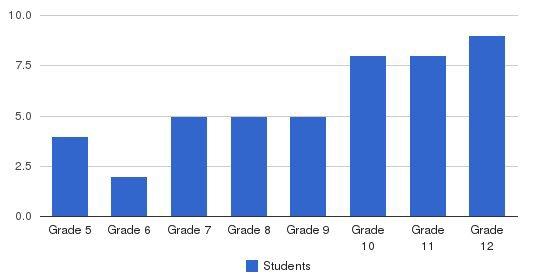 Greenacre Homes Inc Students by Grade