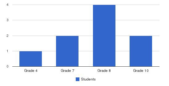 Mountain Christian Academy Students by Grade