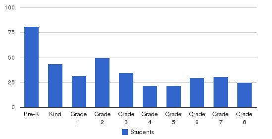 Notre Dame Academy Students by Grade