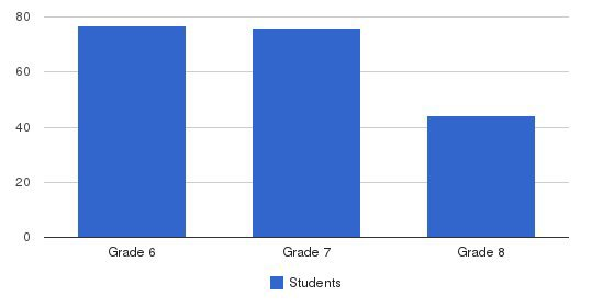 Stratford Middle School Students by Grade