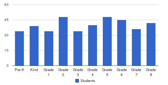 Aspen Academy Students by Grade