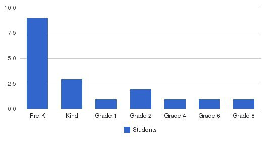 Colorado International School Students by Grade