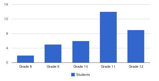 Layton Preparatory School Students by Grade