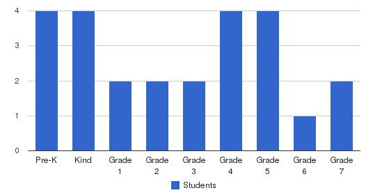Able Academy Students by Grade