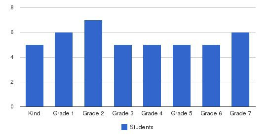 St. Lawrence Academy Students by Grade