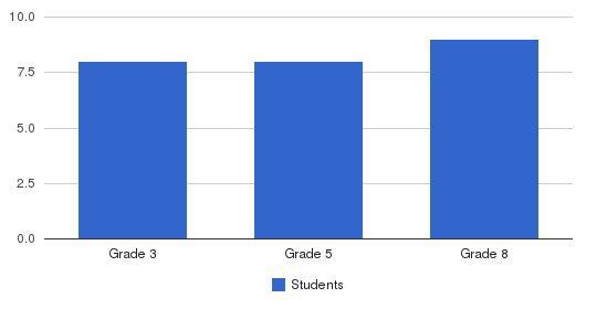 Elite Behavioral Heath Center Students by Grade