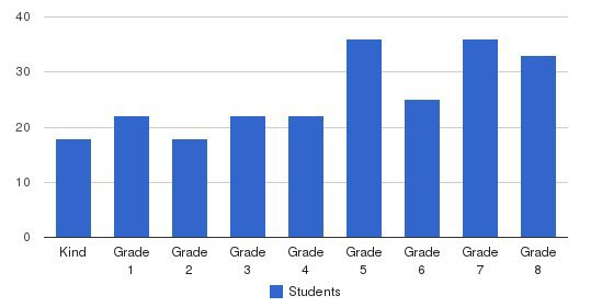 St Alphonsus School Students by Grade