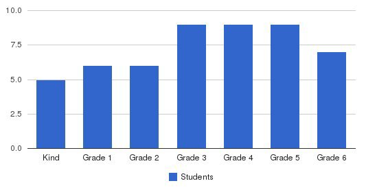 Chattahoochee Christian School Students by Grade