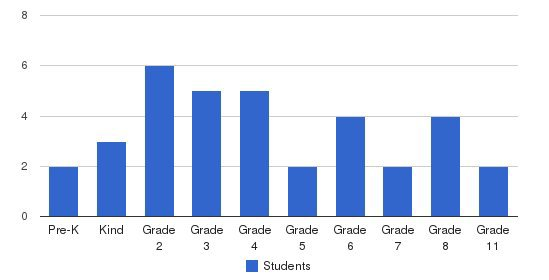 Hopewell Christian Academy Students by Grade