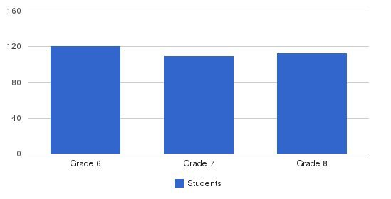 Savannah Christian Middle Students by Grade