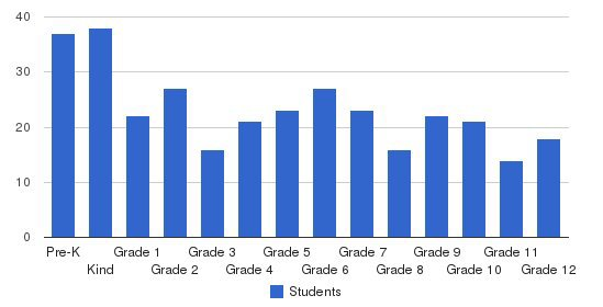 Honolulu Waldorf High School Students by Grade