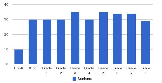 St. Angela Merici School Students by Grade