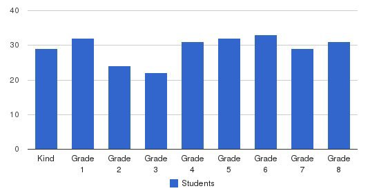 St Anne School Students by Grade