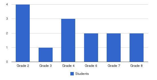 Shepherds River Mennonite School Students by Grade