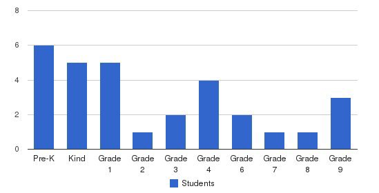 Augsburg Academy Students by Grade