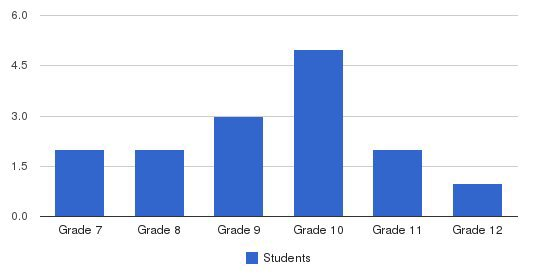 Bishop Ruocco House Students by Grade