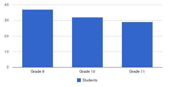 Pope John Paul Ii High School Students by Grade