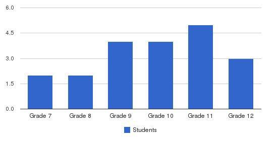 Walden Street School Students by Grade