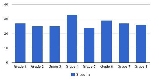 Prairie Grove School Students by Grade